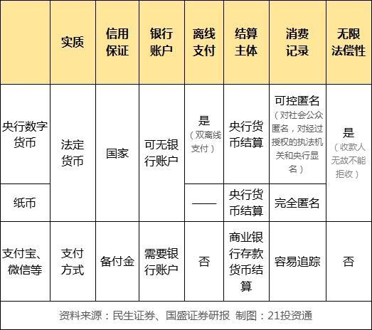 《【迅达娱乐app登录】法定数字货币已具备落地条件 一文看懂产业链 哪些股最受益?(名单)》