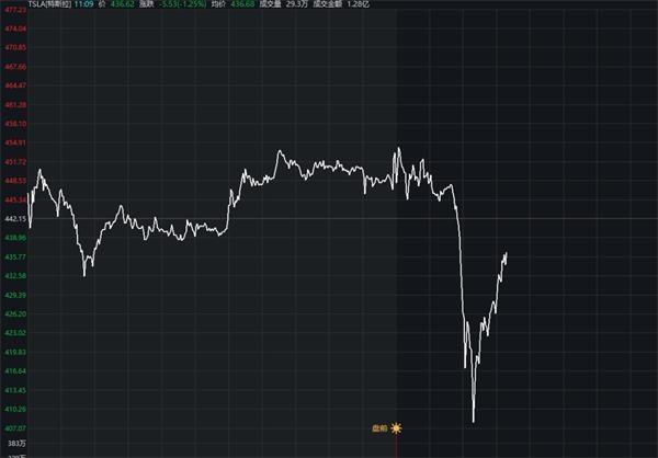 《【华宇平台代理奖金】全球恐慌!美股狂泻800点 特斯拉惊魂闪崩7%后V型反弹 欧股、白银、原油也集体崩了!到底发生了什么?》