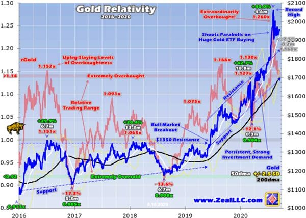 黄金下破1900美元 面临较大下行风险