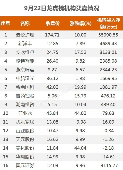 《【超越注册平台】龙虎榜:4.56亿资金抢筹豪悦护理 机构净买这11股》