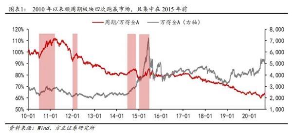 中泰证券资管:低估值顺周期品种想逆袭 需要哪些条件?