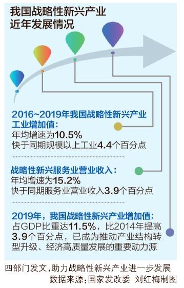 """四部门促扩大战略性新兴产业投资 5G、关键芯片等多个领域迎发展""""春天"""""""