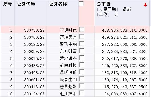 金龙鱼IPO将发行新股逾5.42亿股 发行价为25.70元/股