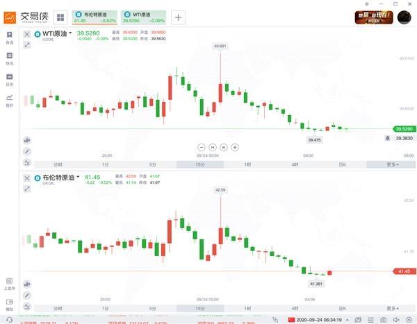 与此同时,美元指数则持续拉升,维稳在94关口上方,攀升至7月底以来最高水平。