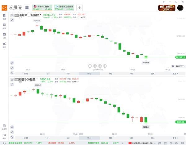 油价尾盘也自高位滑落,从一度涨超2%转为微跌。