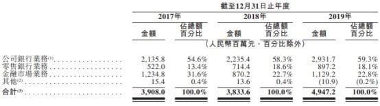 威海银行过聆讯 2019年发放贷款和垫款总额约为925亿元