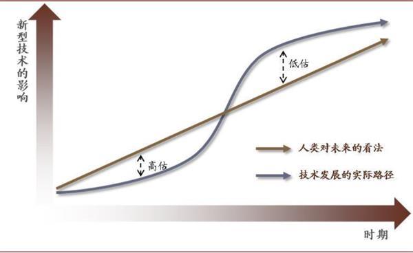 中金   数字经济未来篇:2050年的社会 人类永生及移民火星的影响