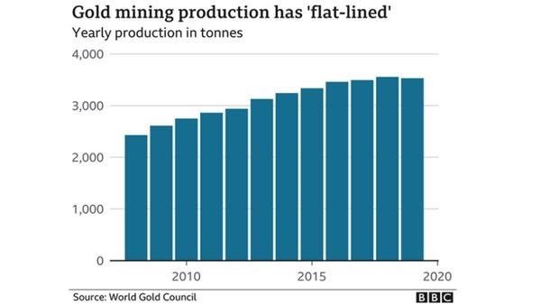 全球黄金矿藏还剩多少?