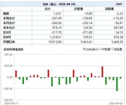 沪指创两个月最大周跌幅 长假前一大波股票开始躁动