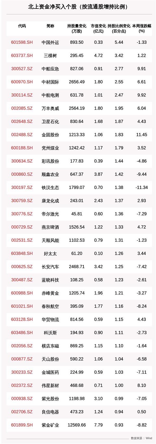 一周沪深股通动向曝光:这30只个股净买入最多(附名单)