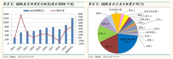 《【恒达娱乐网站】11家基金获批QDII额度150亿 行业累计规模超2600亿 海外布局迎发展窗口?》