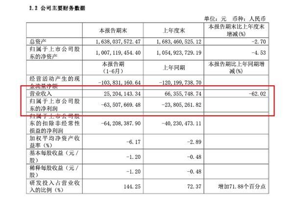 """""""氢能源第一股""""亿华通上半年亏损6000万 尚处于扩张态势"""