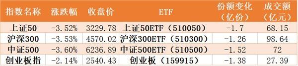 宾利注册登录:调整结束?机构买买买!证券ETF份额创历史新高 全面扫货芯片、军工、生物医药