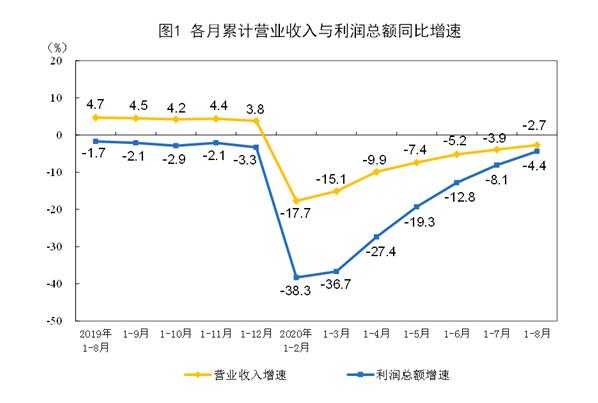 统计局:8月规模以上工业企业利润同比增长19.1%