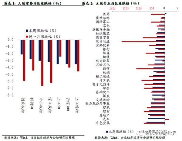 兴业证券:市场情绪偏谨慎 股市成交低迷