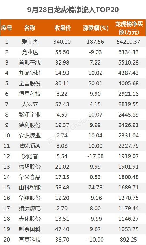 《【超越注册平台】龙虎榜:5.4亿资金抢筹爱美客 机构净买这11股》
