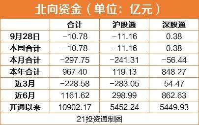 北向资金连续六日出逃 资金进入休假模式 机构:外资配置中国资产趋势不改