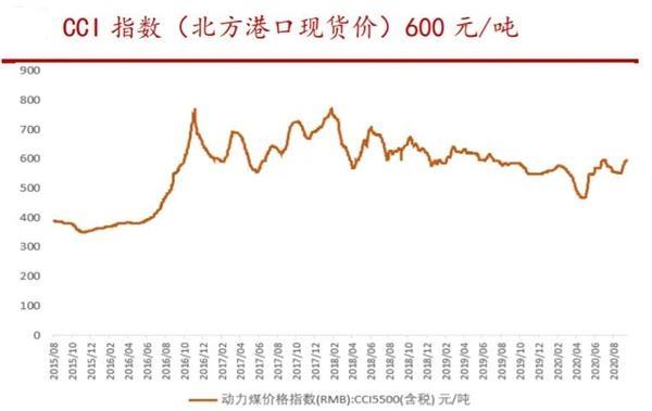 涨破600元/吨大关 价格创年内新高!两大龙头暴力涨停 高股息率股曝光