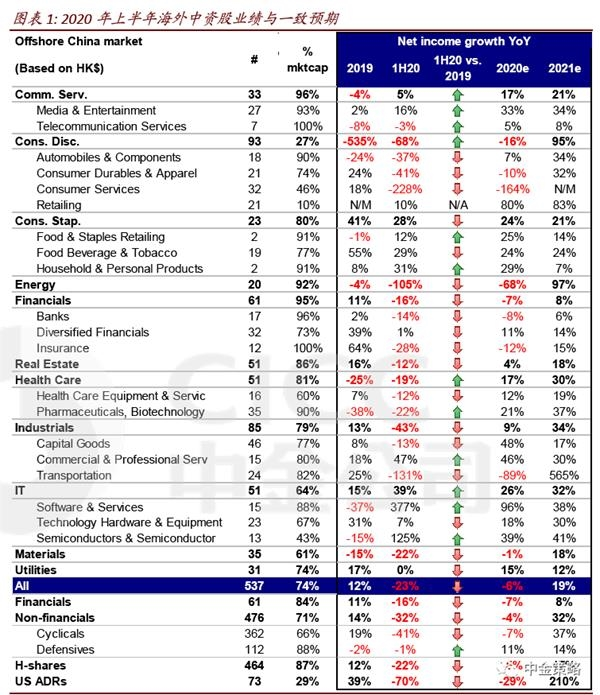 中金策略:海外中资股业绩回顾 上半年显著下滑、复苏可期