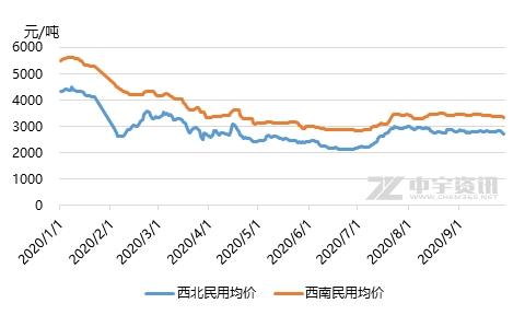 """液化气:双节来临 西部市场""""金九不金""""已成定局"""