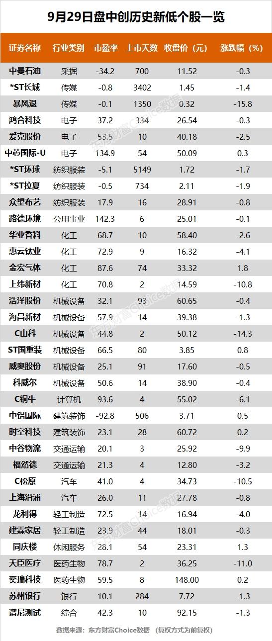 《【超越注册平台】创业板指一度涨逾2% 百亚股份、华文食品等20股创历史新高》