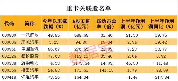 销售额飙升了70%。这个行业超出预期!领先股票飙升近160%,机构和外资刚刚增持