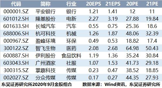 东吴证券:周期股具有性价比 业绩具有稳健增长(附9月金股)