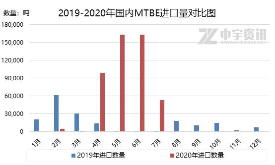 MTBE:七月进口量骤降 出口量延续低位