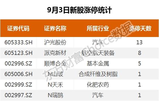 《【超越平台网站】复盘46涨停股:创业板分化 天山生物9连板》