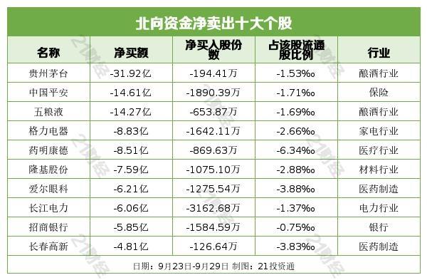 买入电子股继续抛售白酒股 北向资金净流出近1亿 连续7日出逃(附名单)