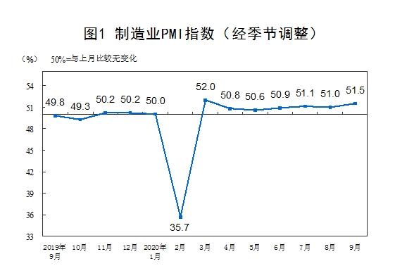 国家统计局:9月官方制造业PMI为51.5%