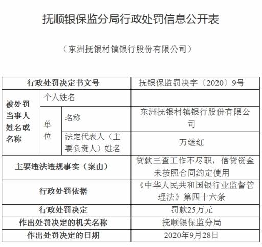 东洲抚银村镇银行贷款三查不尽职 董事长万继红遭警告