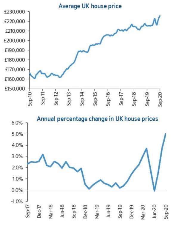 逃离城市!英国房价以四年来最快速度上涨 后劲乏力