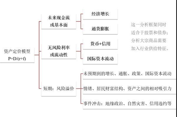 《【迅达注册首页】招商宏观谢亚轩:A股继续从流动性驱动进入基本面驱动》