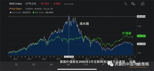 洪灝:美股这次暴跌与之前几次暴跌有重要的区别