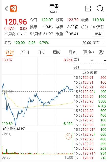 【太原炒股配资】美股惊魂巨震 苹果V反!下周大A稳了?