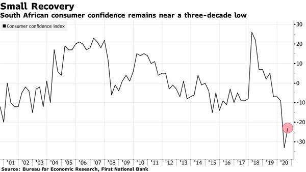 《【万和城测速注册】南非消费者信心指数处于27年来的最低水平》