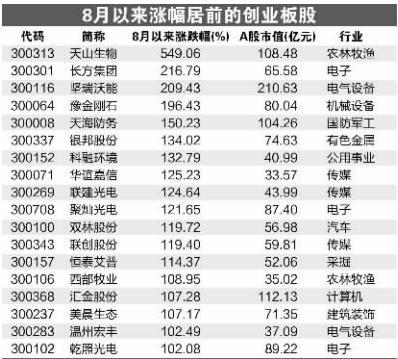 创业板成交额首超沪市 板块个股霸屏涨幅榜前50