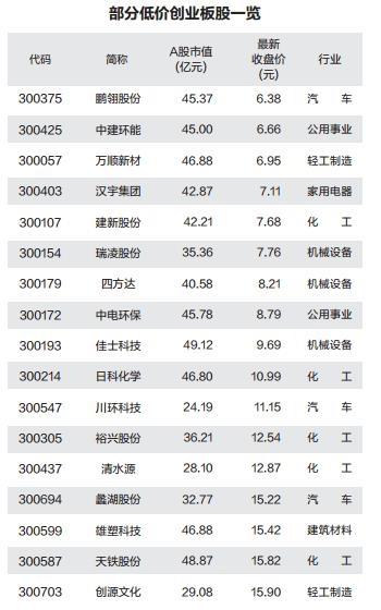 《【迅达品牌】创业板成交额首超沪市 板块个股霸屏涨幅榜前50》