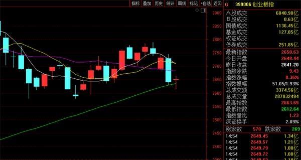 创业板彻底火了!12个交易日团灭1元股、2元股、3元股 4元股也快了?