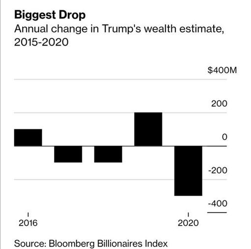 首富还是他!美国400富豪榜出炉!特朗普财富缩水近20% 快跌出榜单