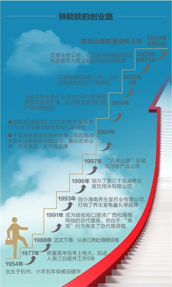 """半小时中国首富 农夫山泉钟睒睒是如何""""炼""""成的?"""