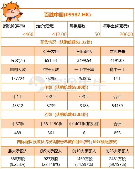 百盛中国发行4191.07万股 每股定价412港元