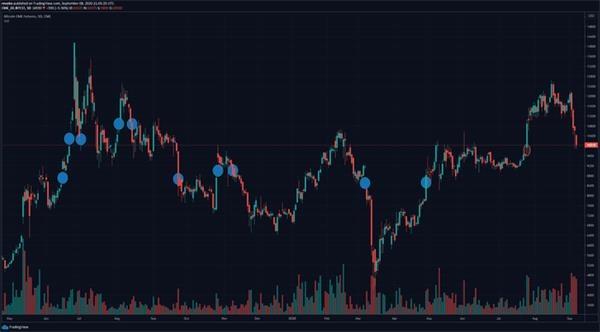 """比特币大""""鲸""""掀起惊涛骇浪!1分钟急升100美元重回万元大关一年多的市场缺口终于要补齐了?"""