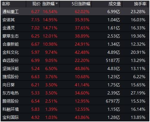 创业板3只热门股突遭停牌核查 低价股走势大分化!主力资金紧急抢筹这些股