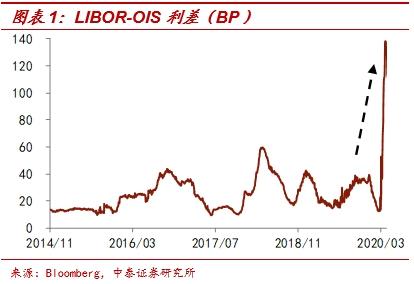 美联储缩表了吗?李迅雷:美联储仍继续主动购买资产