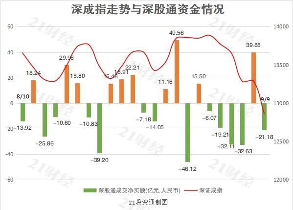 """北向资金再现""""一日游"""" 净卖出贵州茅台5.23亿"""