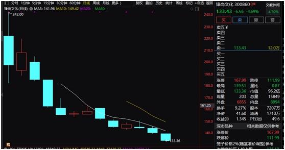 """1小时暴跌11%!创业板低价股集体下挫 更有新股""""破发"""" 后市会怎么走?"""