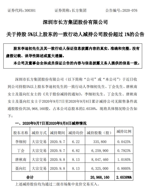 五连板长方集团:多名股东累计减持2.6538%公司股份