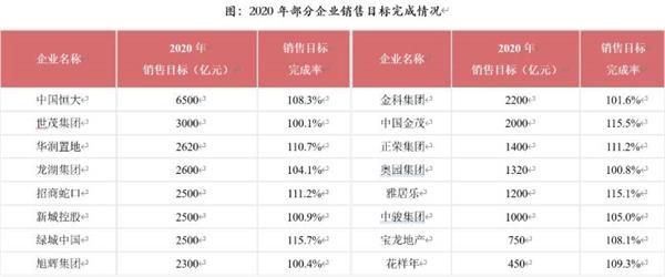 《华宇0469xxt-list1房企2020年销售榜出炉:千亿阵营扩至41家 行业进入降速求稳通道》